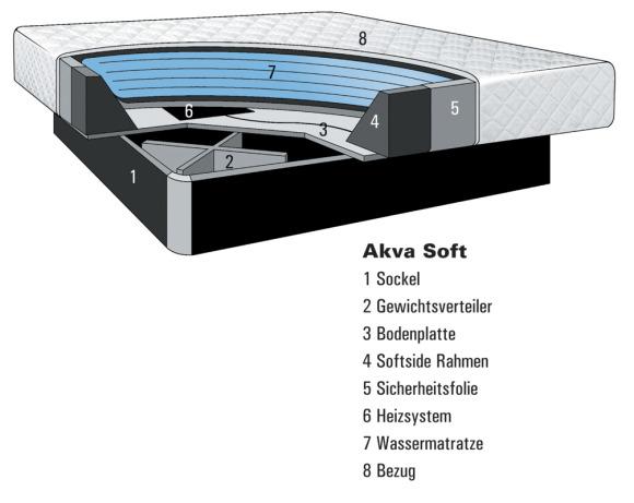 Akva Soft Querschnitt