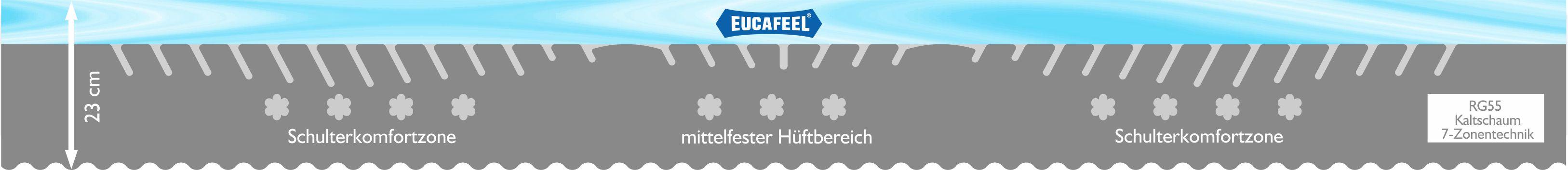 EucafeelMatratzeKern